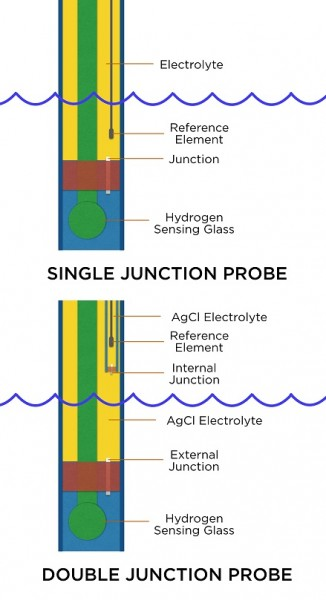 Neptune Systems pH Electrode - Double Junction